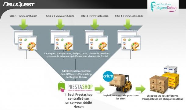 schema-prestashop-multi-site.jpg