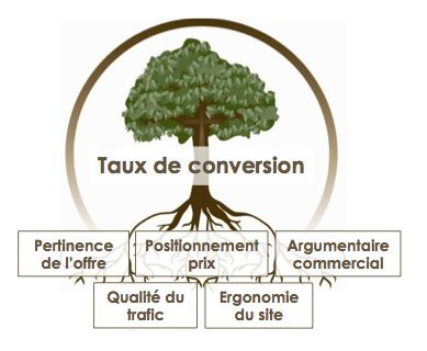 taux-de-conversion-ecommerce.jpg